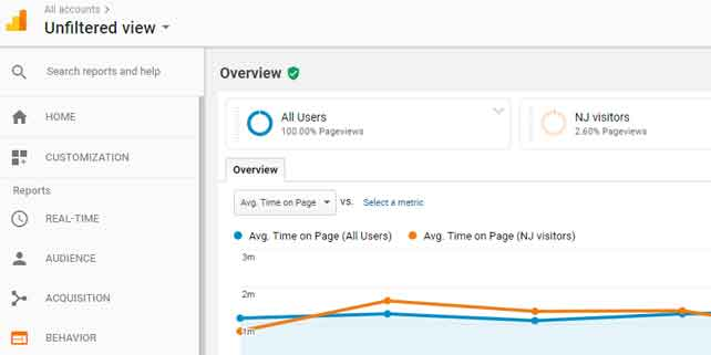 Why Learning Google Analytics is so useful