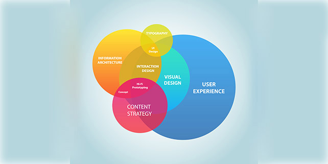 What are user flows for UX Design